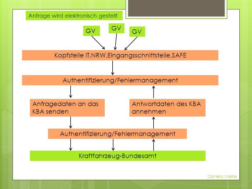 Kopfstelle IT.NRW,Eingangsschnittstelle,SAFE