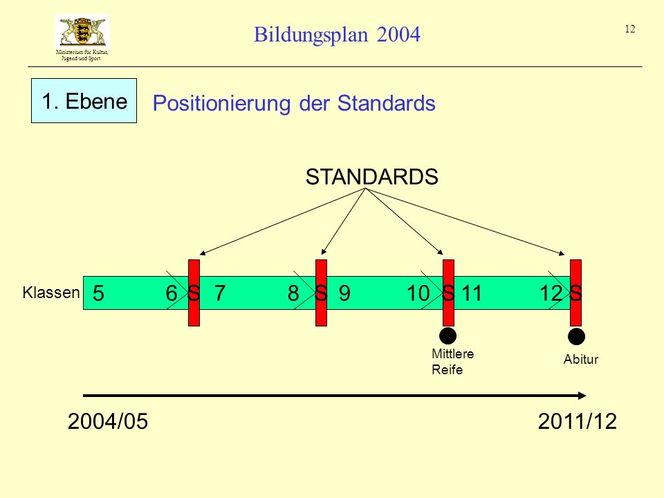 Positionierung der Standards