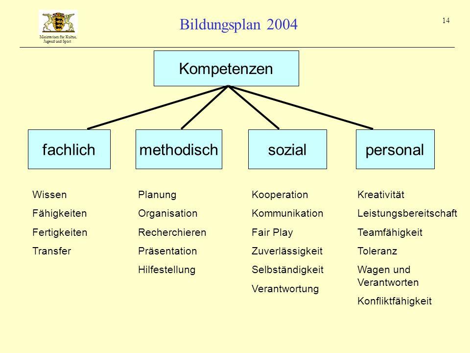 Kompetenzen fachlich methodisch sozial personal Wissen Fähigkeiten
