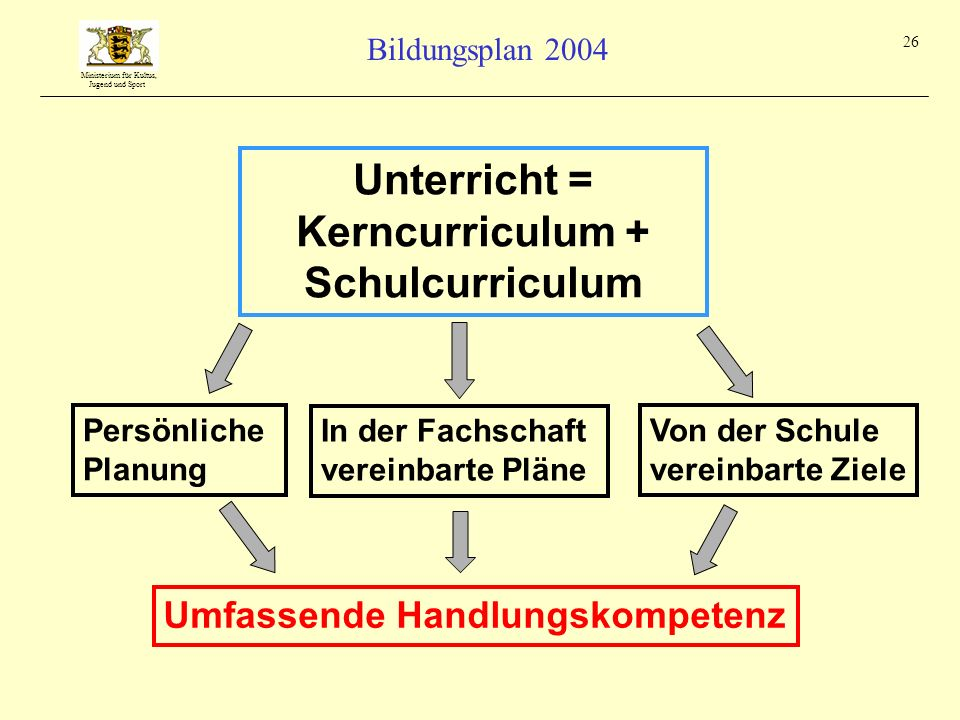 Unterricht = Kerncurriculum + Schulcurriculum