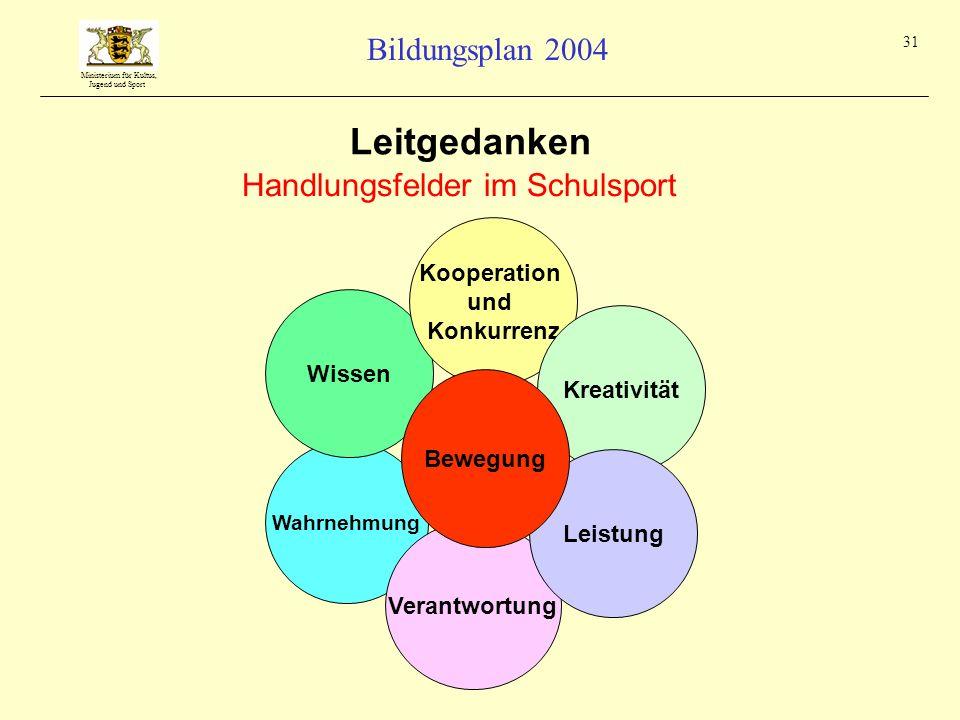 Leitgedanken Handlungsfelder im Schulsport Kooperation und Konkurrenz