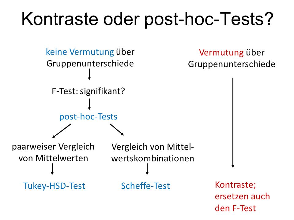 Kontraste oder post-hoc-Tests