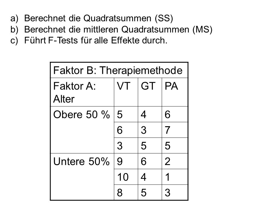 Faktor B: Therapiemethode Faktor A: Alter VT GT PA Obere 50 %