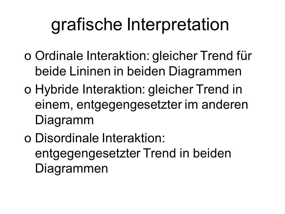 grafische Interpretation