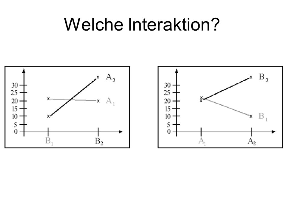 Welche Interaktion disordinal