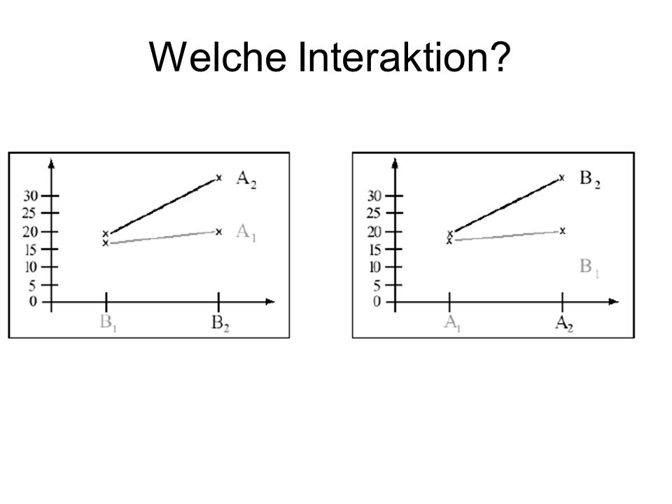 Welche Interaktion ordinal
