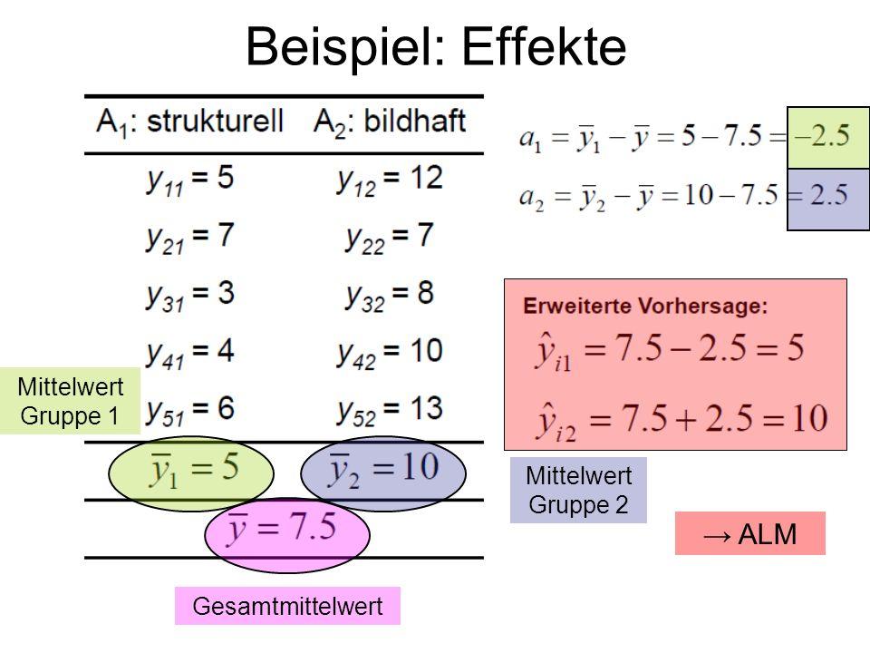 Beispiel: Effekte → ALM Mittelwert Gruppe 1 Mittelwert Gruppe 2