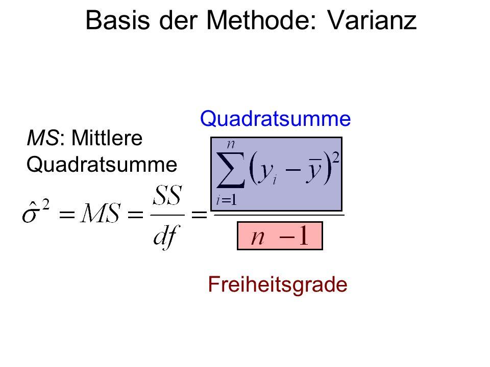 Basis der Methode: Varianz