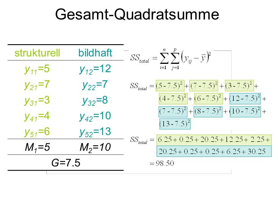 Gesamt-Quadratsumme strukturell bildhaft y11=5 y12=12 y21=7 y22=7