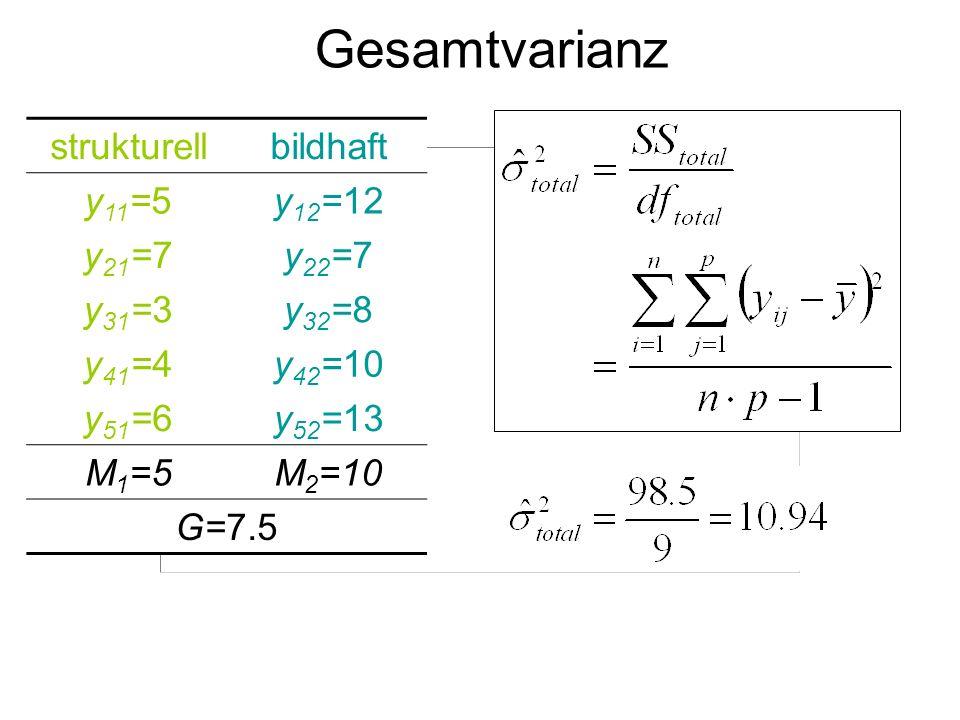 Gesamtvarianz strukturell bildhaft y11=5 y12=12 y21=7 y22=7 y31=3