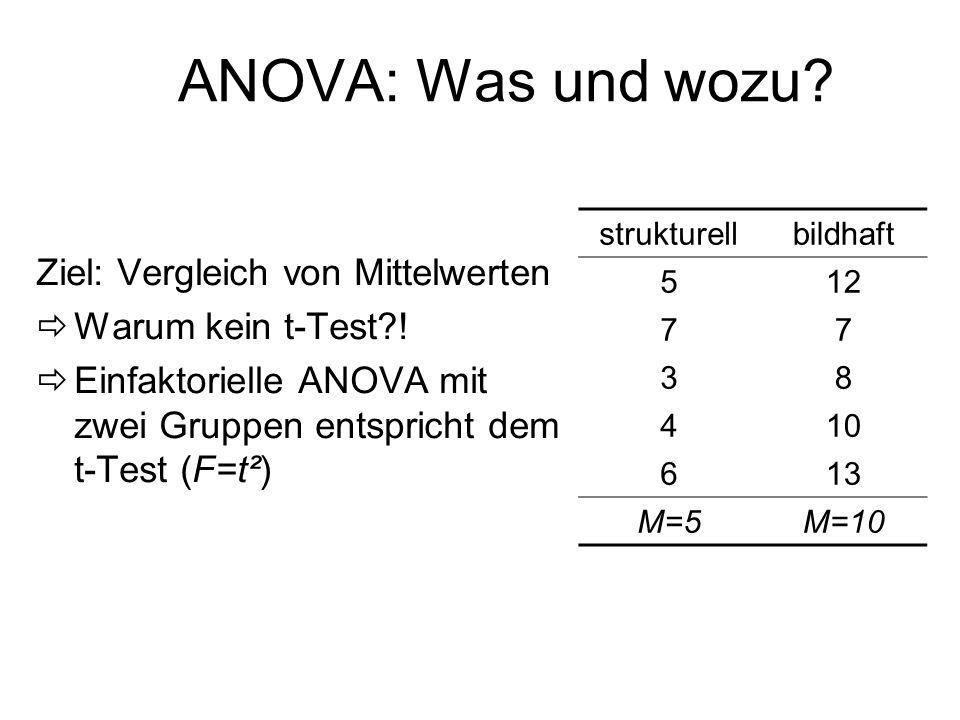 ANOVA: Was und wozu Ziel: Vergleich von Mittelwerten