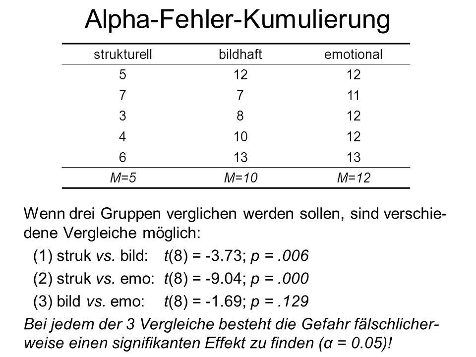 Alpha-Fehler-Kumulierung
