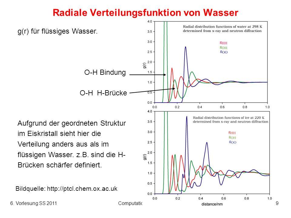 Radiale Verteilungsfunktion von Wasser
