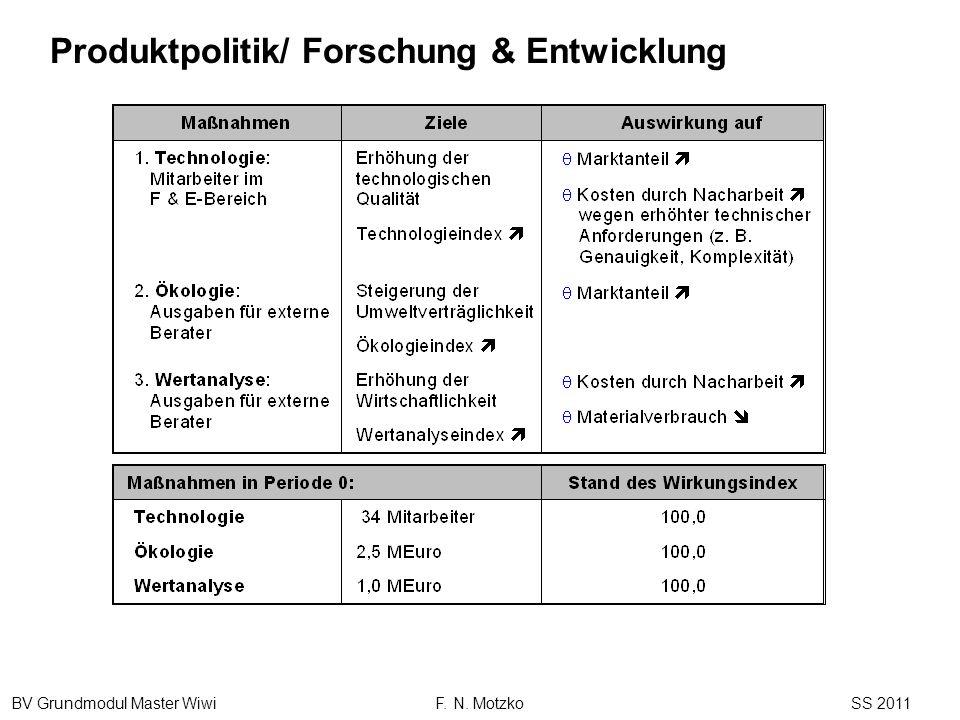 Produktpolitik/ Forschung & Entwicklung