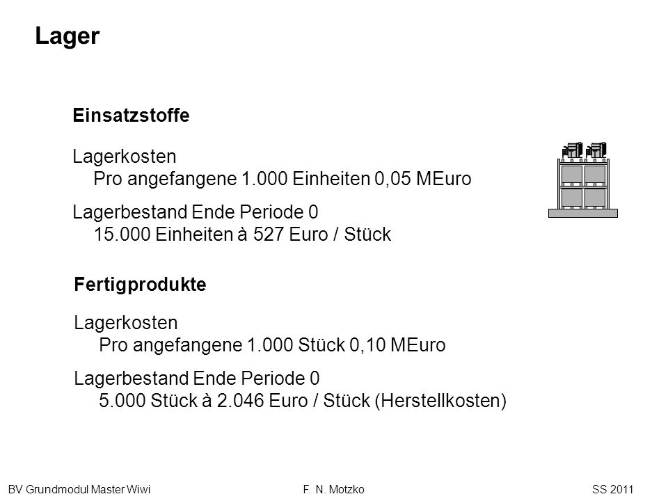 Lager Einsatzstoffe. Lagerkosten Pro angefangene 1.000 Einheiten 0,05 MEuro. Lagerbestand Ende Periode 0 15.000 Einheiten à 527 Euro / Stück.