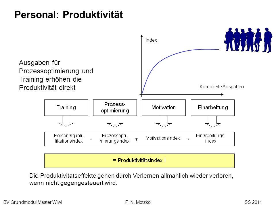 Personal: Produktivität