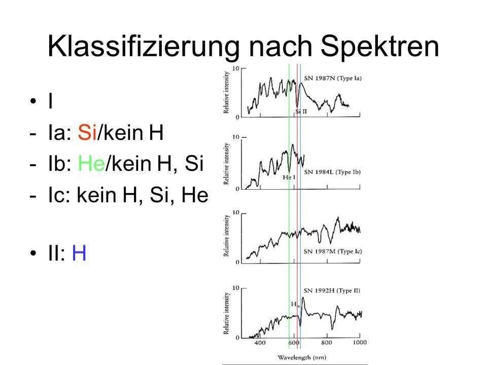 Klassifizierung nach Spektren