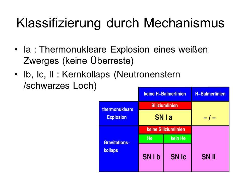 Klassifizierung durch Mechanismus