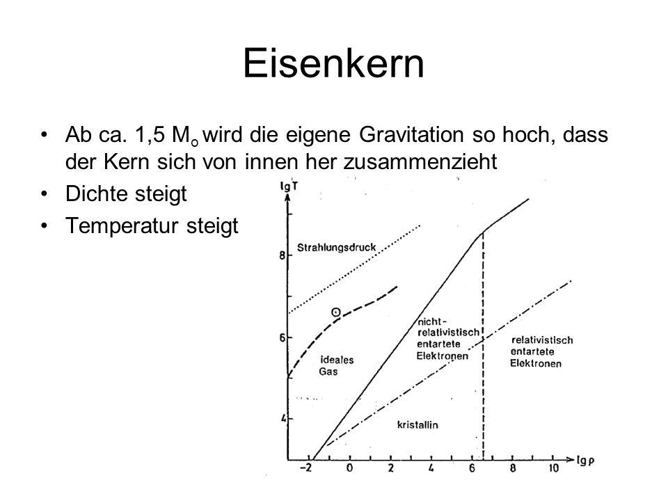 Eisenkern Ab ca. 1,5 Mo wird die eigene Gravitation so hoch, dass der Kern sich von innen her zusammenzieht.