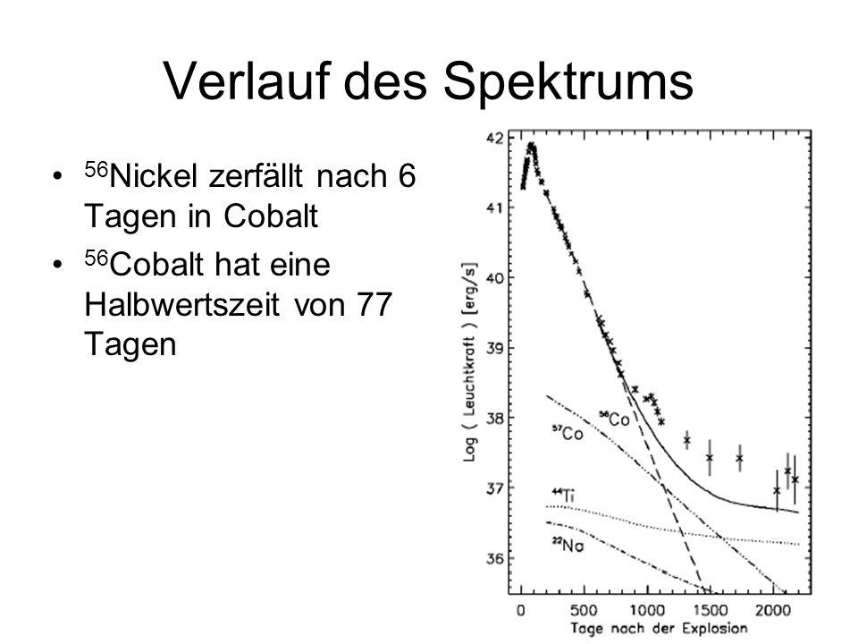 Verlauf des Spektrums 56Nickel zerfällt nach 6 Tagen in Cobalt