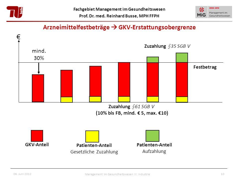 Arzneimittelfestbeträge  GKV-Erstattungsobergrenze