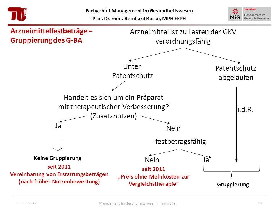 Arzneimittelfestbeträge – Gruppierung des G-BA
