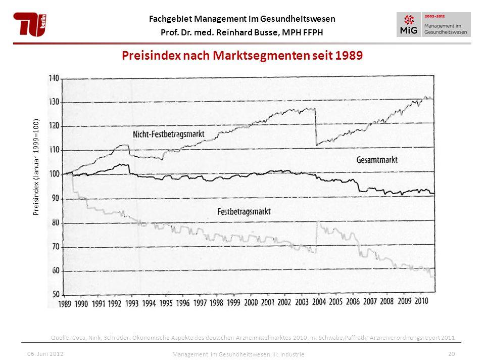 Preisindex nach Marktsegmenten seit 1989