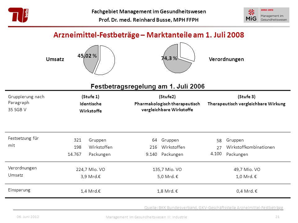 Arzneimittel-Festbeträge – Marktanteile am 1. Juli 2008