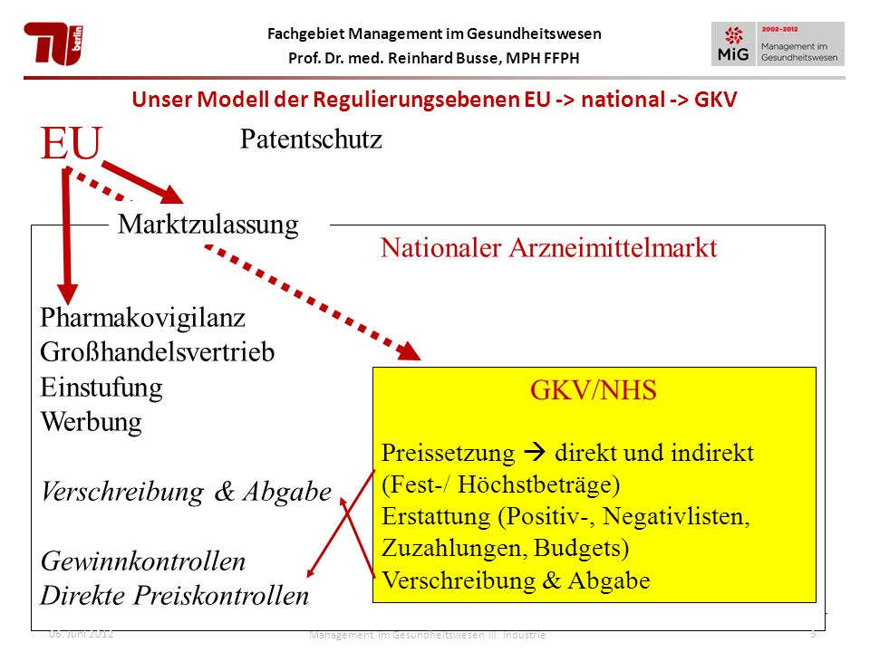 Unser Modell der Regulierungsebenen EU -> national -> GKV