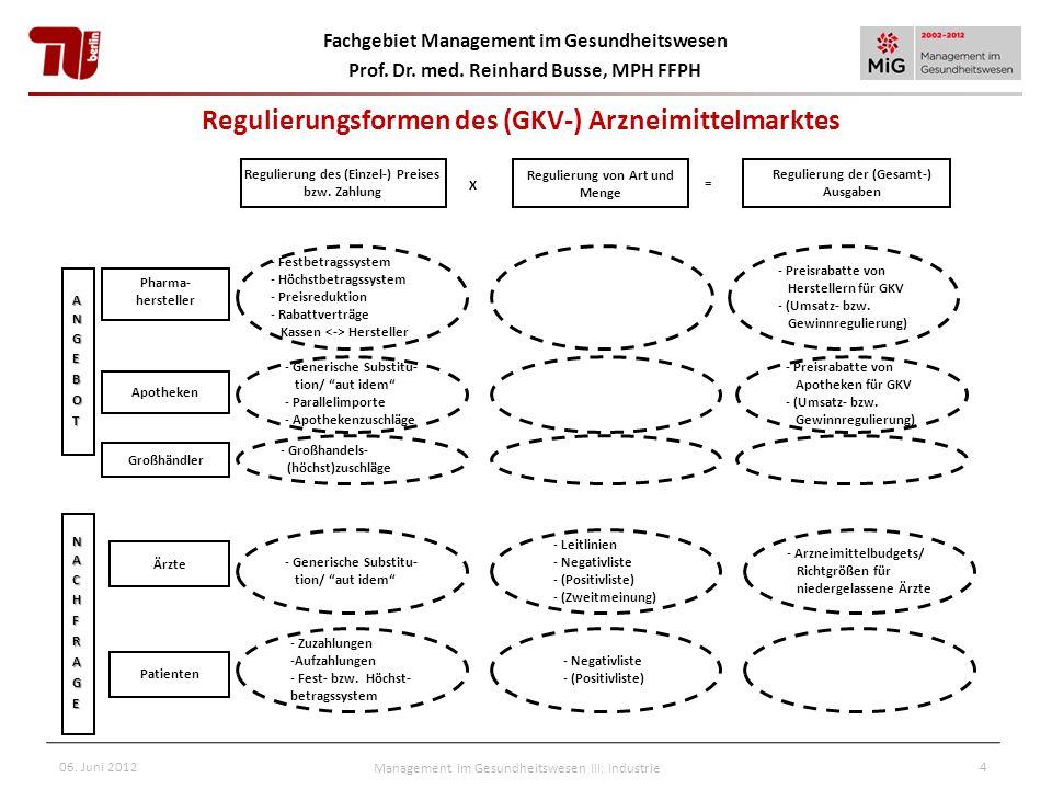 Regulierungsformen des (GKV-) Arzneimittelmarktes