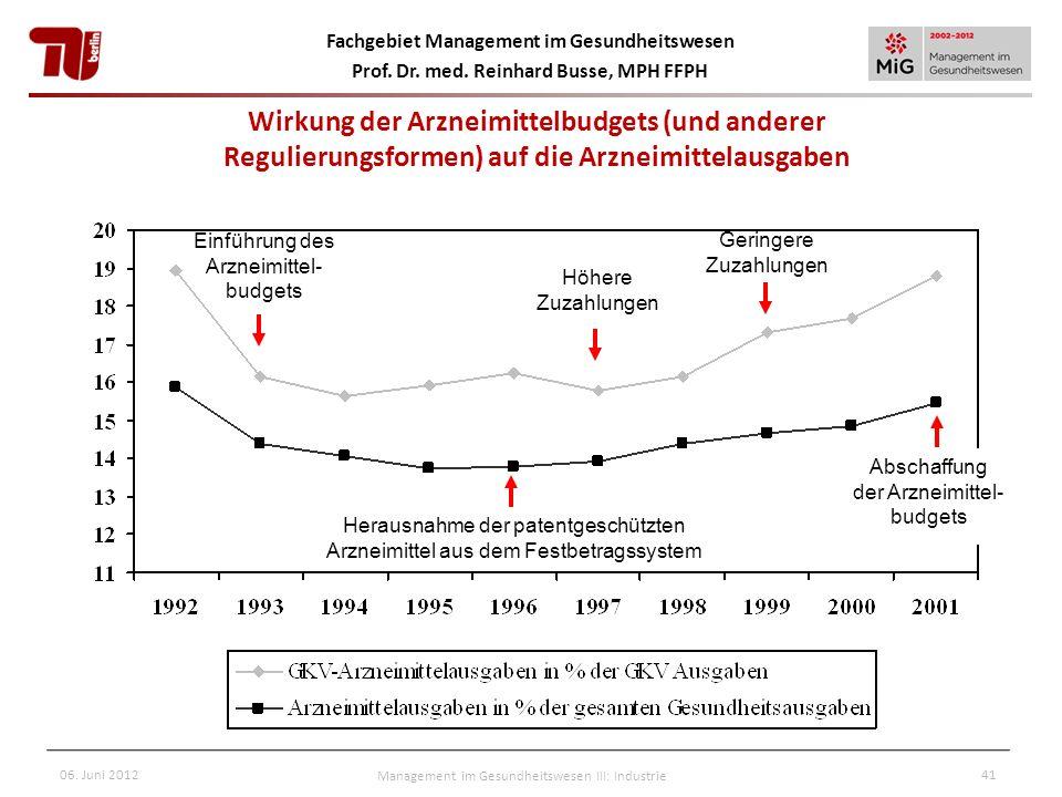 Wirkung der Arzneimittelbudgets (und anderer Regulierungsformen) auf die Arzneimittelausgaben