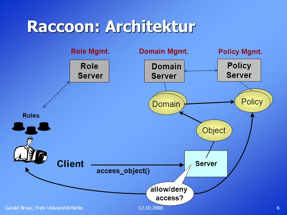 Raccoon: Architektur Client Role Server Policy Server Domain Server
