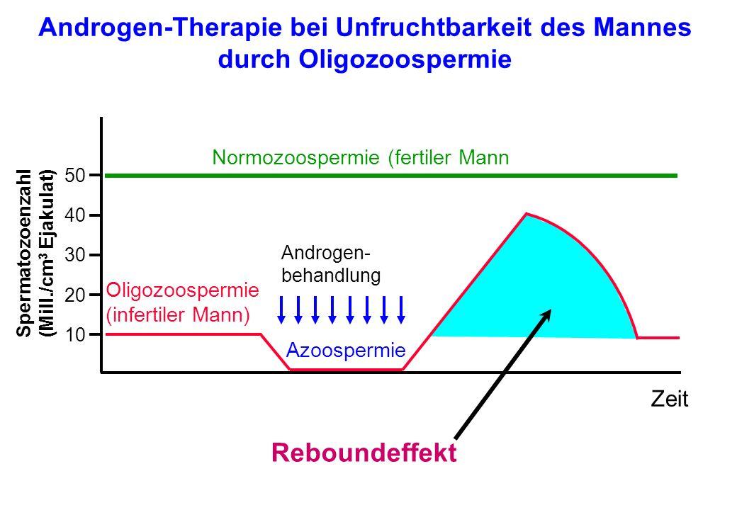 Androgen-Therapie bei Unfruchtbarkeit des Mannes durch Oligozoospermie