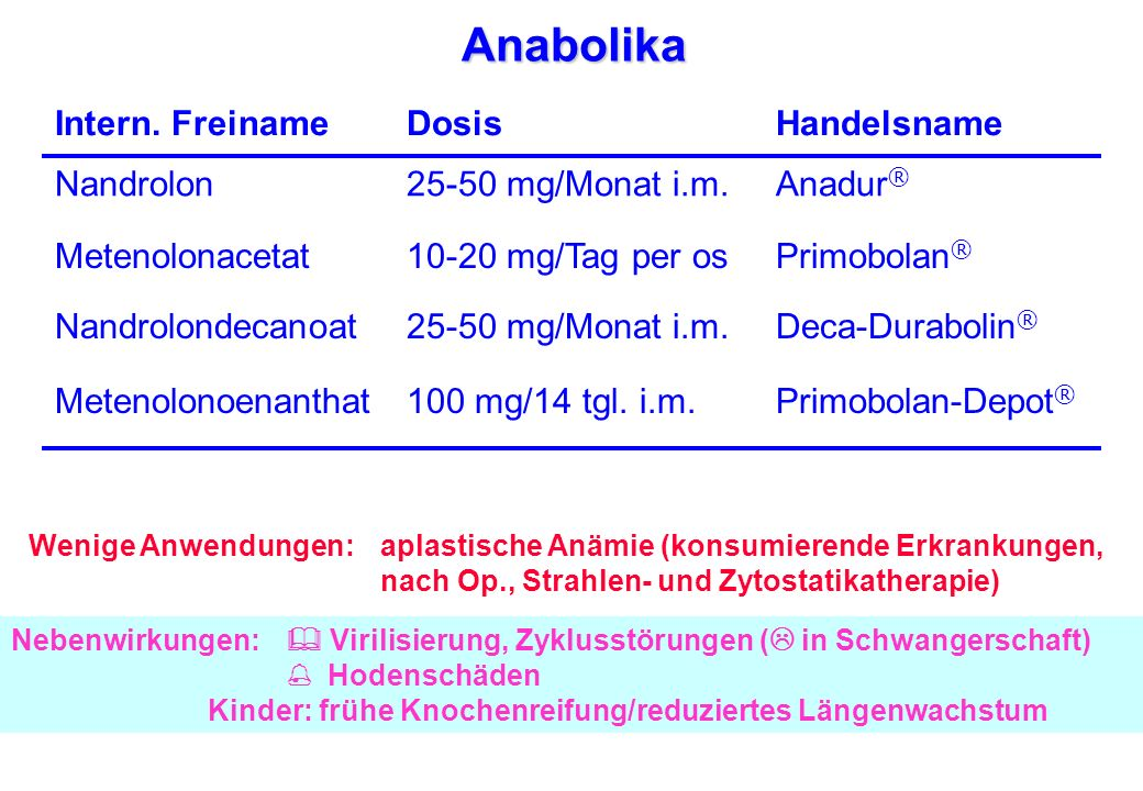 Anabolika Handelsname Dosis Intern. Freiname Anadur®