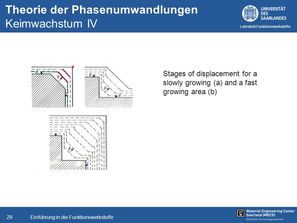Theorie der Phasenumwandlungen Keimwachstum IV