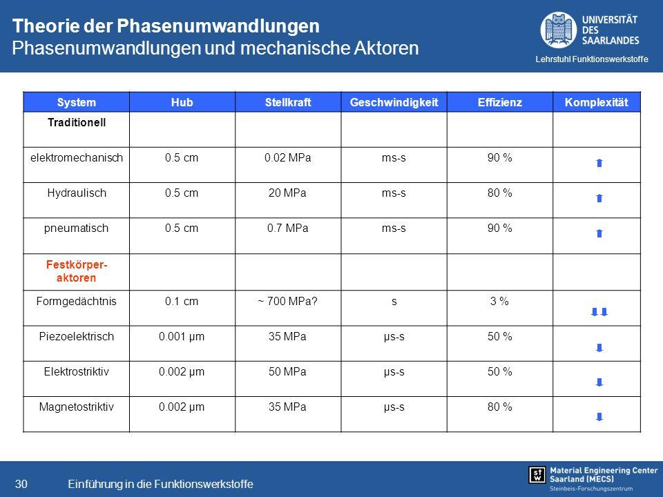 Theorie der Phasenumwandlungen Phasenumwandlungen und mechanische Aktoren