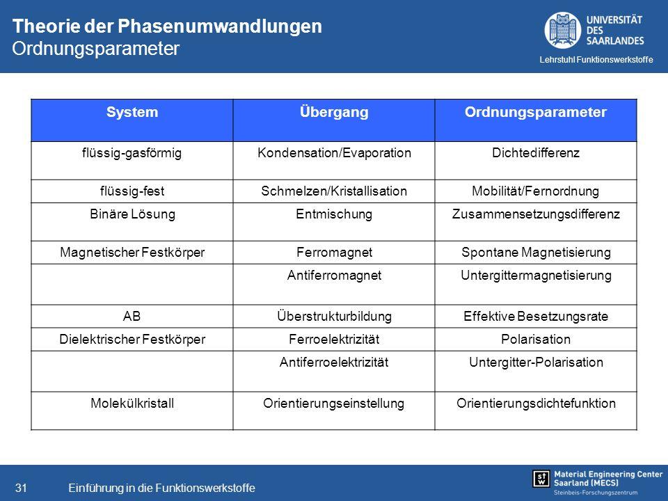 Theorie der Phasenumwandlungen Ordnungsparameter
