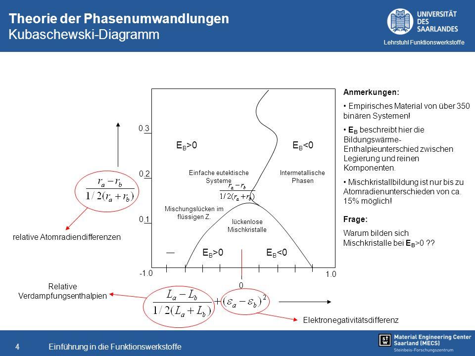 Theorie der Phasenumwandlungen Kubaschewski-Diagramm