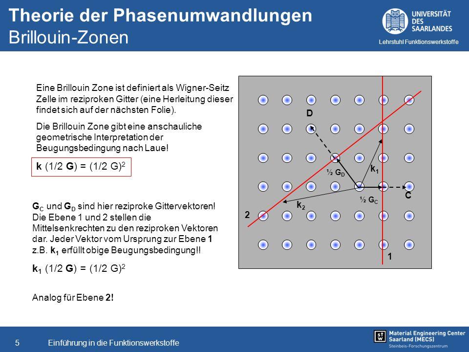 Theorie der Phasenumwandlungen Brillouin-Zonen