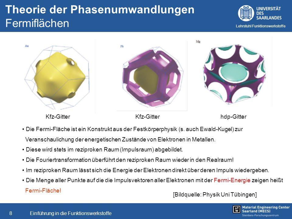 Theorie der Phasenumwandlungen Fermiflächen