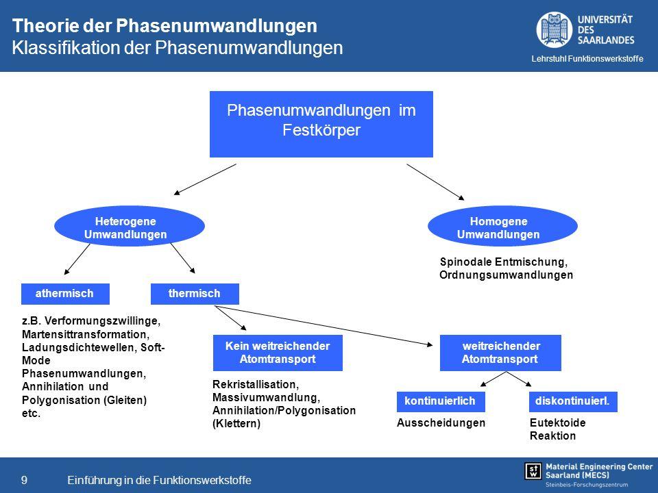 Theorie der Phasenumwandlungen Klassifikation der Phasenumwandlungen