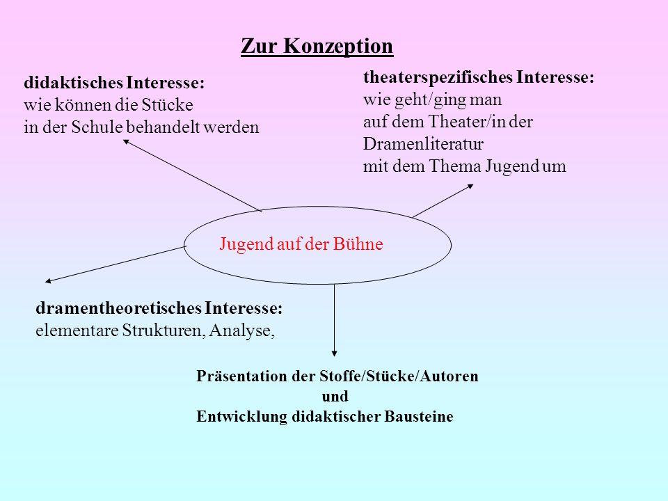 Zur Konzeption theaterspezifisches Interesse: didaktisches Interesse: