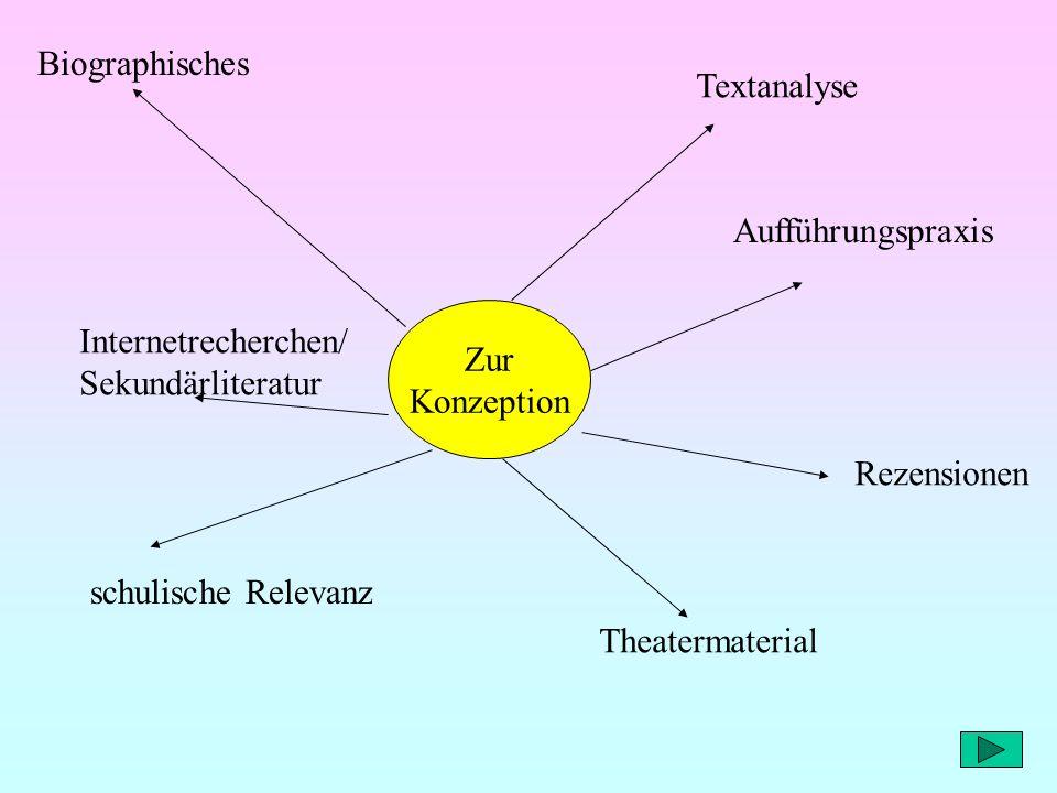 Biographisches Textanalyse. Aufführungspraxis. Zur. Konzeption. Internetrecherchen/ Sekundärliteratur.