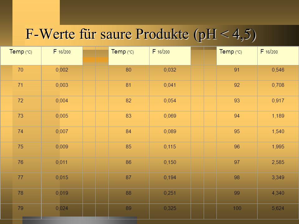 F-Werte für saure Produkte (pH < 4,5)