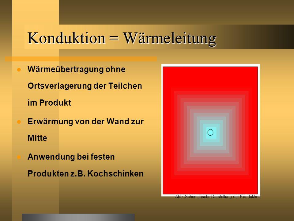 Konduktion = Wärmeleitung