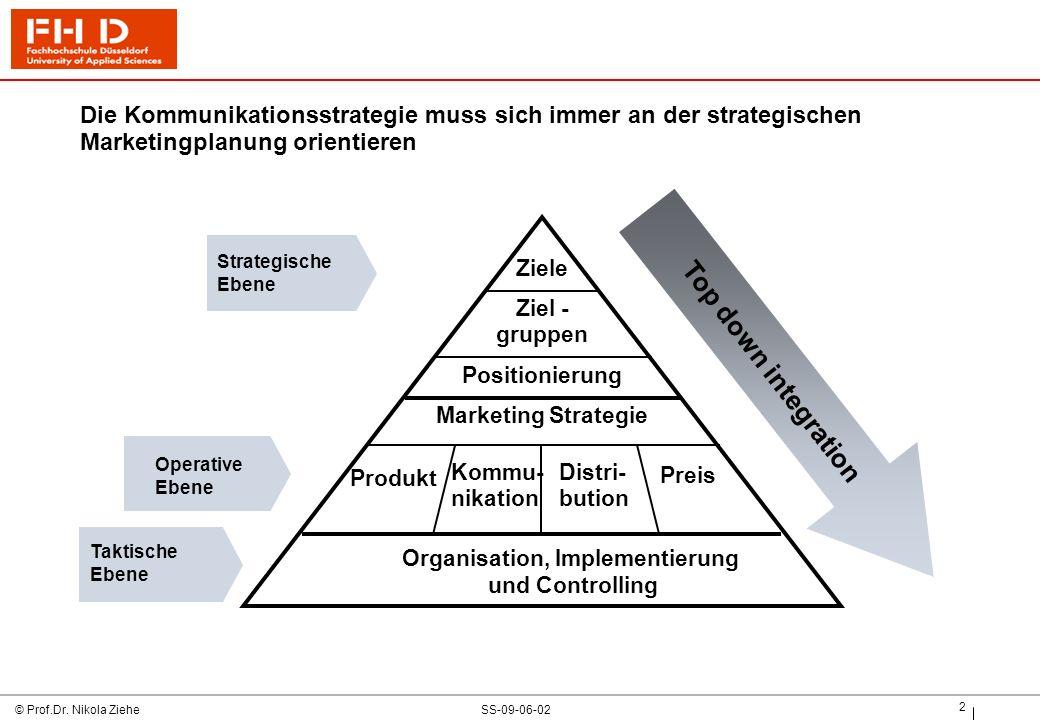 Organisation, Implementierung und Controlling
