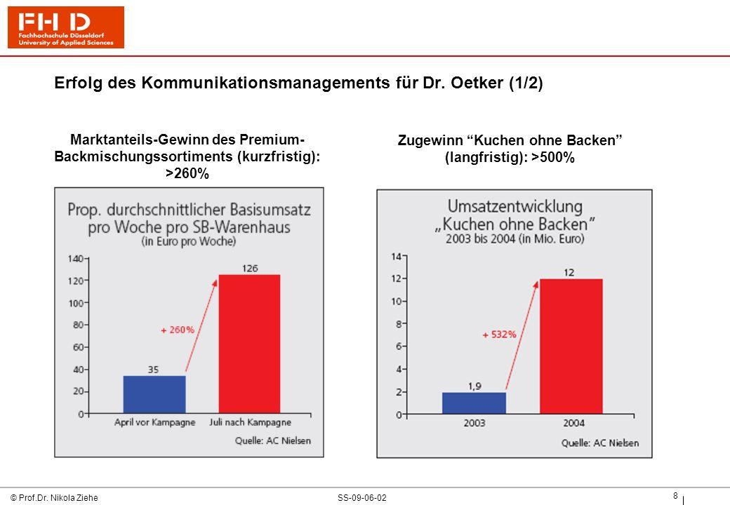 Erfolg des Kommunikationsmanagements für Dr. Oetker (1/2)