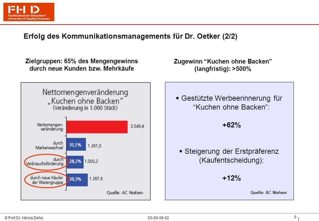 Erfolg des Kommunikationsmanagements für Dr. Oetker (2/2)