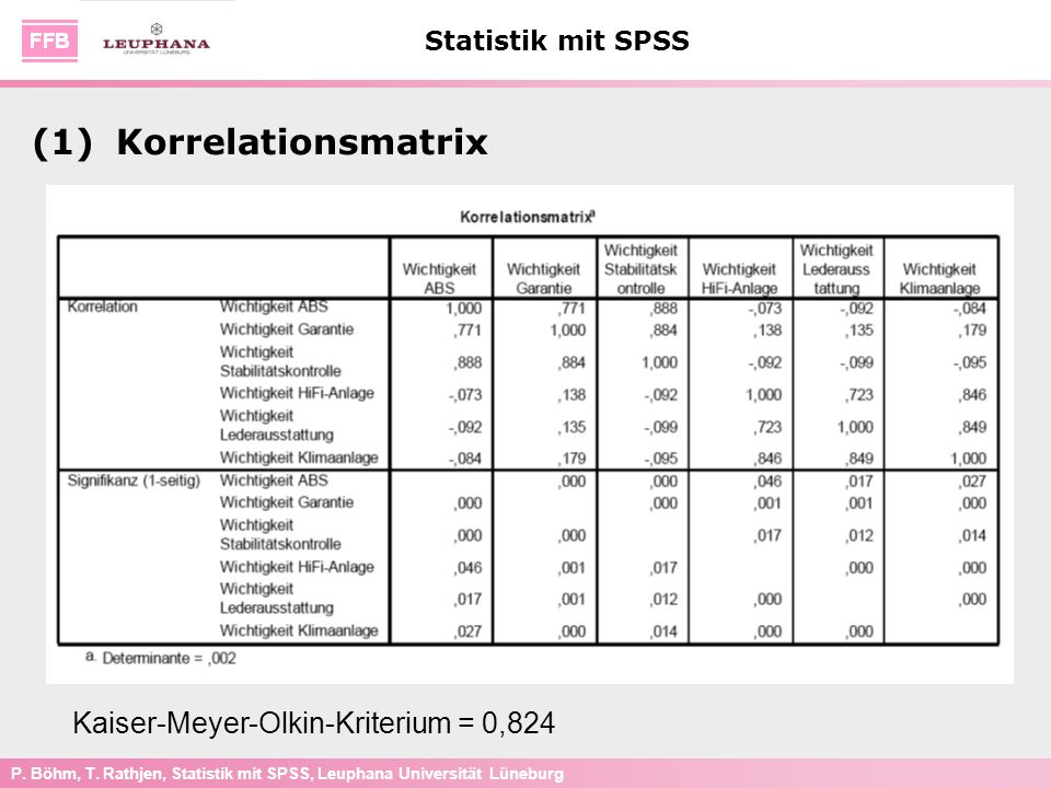 (1) Korrelationsmatrix