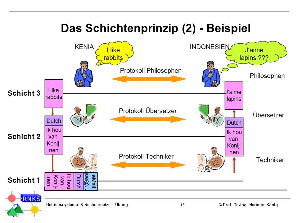 Das Schichtenprinzip (2) - Beispiel